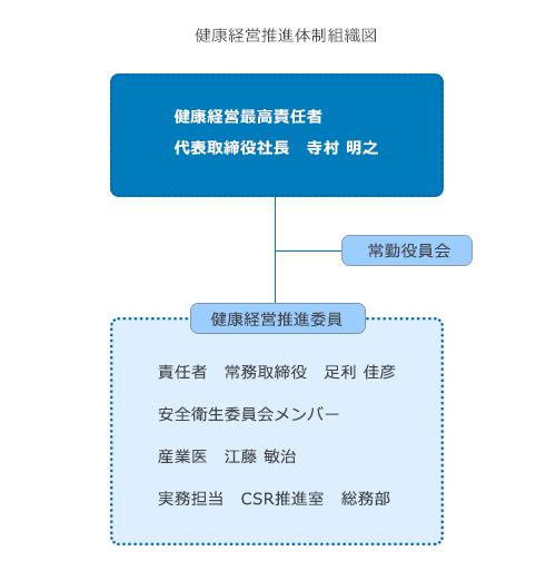 健康経営推進体制組織図