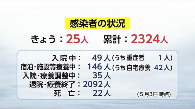 宮崎 コロナ 速報 今日