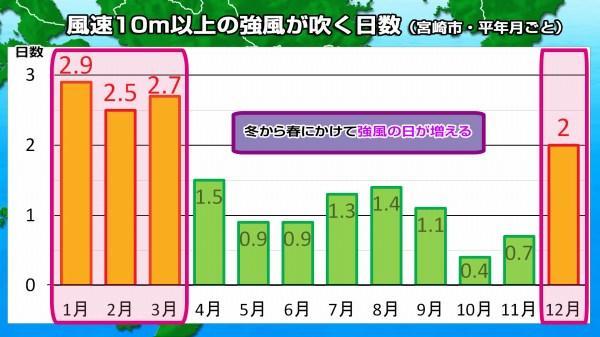 190326風速10m以上日数(宮崎市)2.jpg