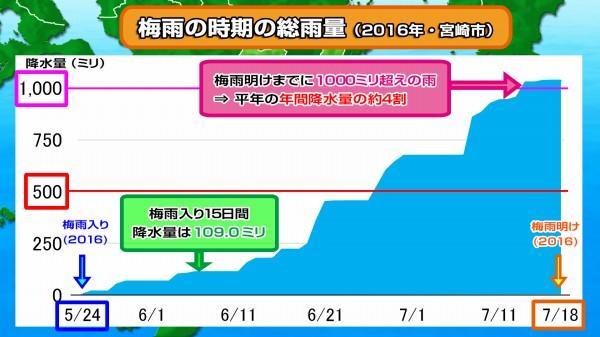 190614梅雨の降水量(2016宮崎市)4.jpg
