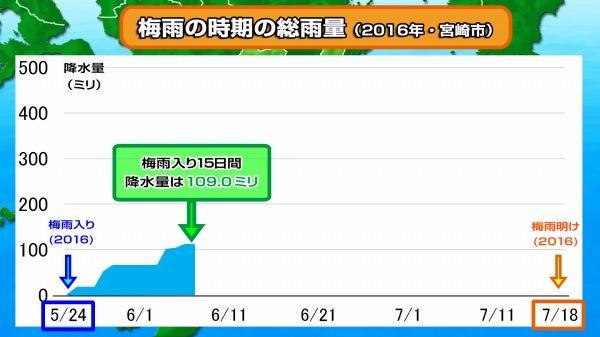 190614梅雨の降水量(2016宮崎市)1.jpg