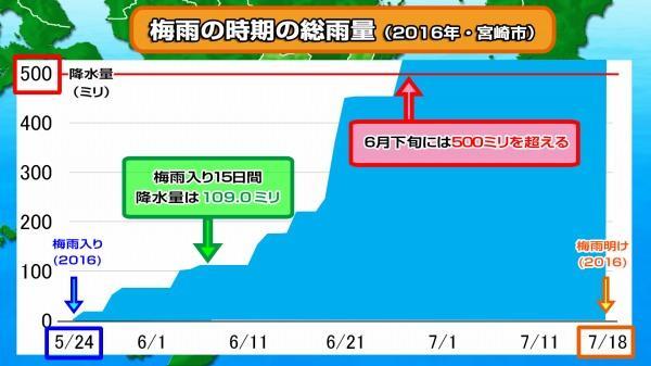 190614梅雨の降水量(2016宮崎市)3.jpg