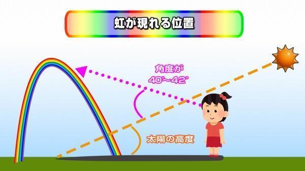 190927虹が丸い理由(人右).jpg
