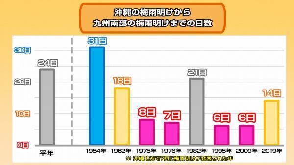 2019 九州 梅雨 明け 気象庁