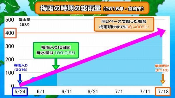 宮崎 天気 14 日間