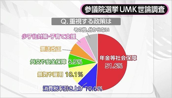01 UMKの世論調査