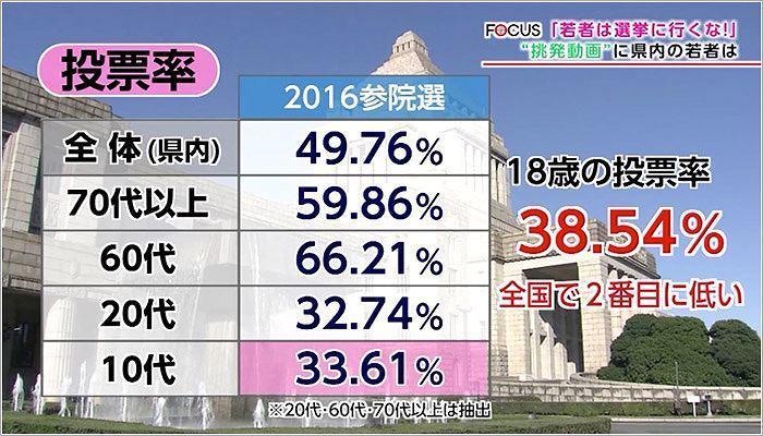 07 県内の投票率