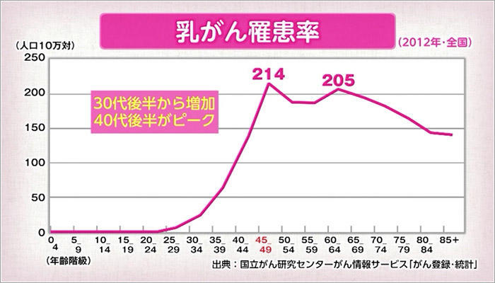 07 乳がん罹患率