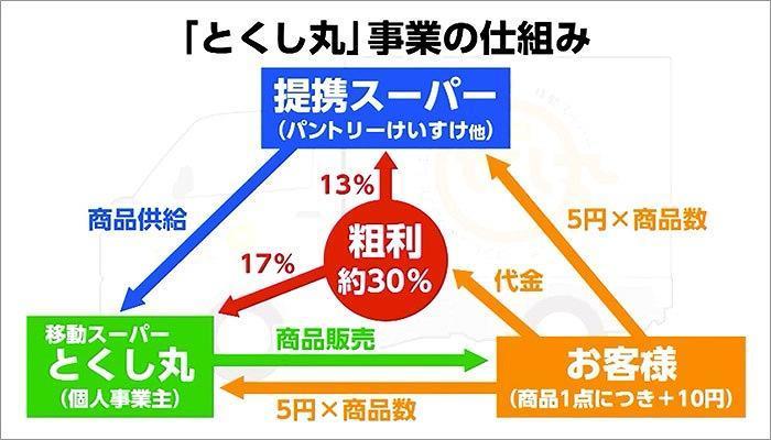 06 とくし丸事業の仕組みの図