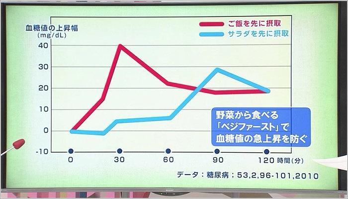 10 血糖値の上昇幅のグラフ