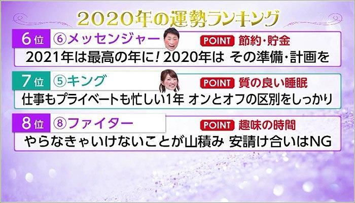 06 2020年運勢のランキング 8位~6位