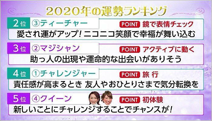 07 2020年運勢のランキング 5位~2位