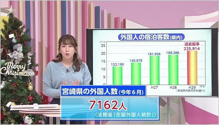 01 県内の外国人の宿泊客数のグラフ