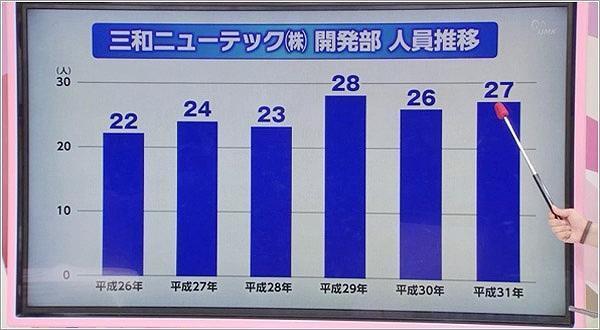 三和ニューテック開発部の人員推移のグラフ