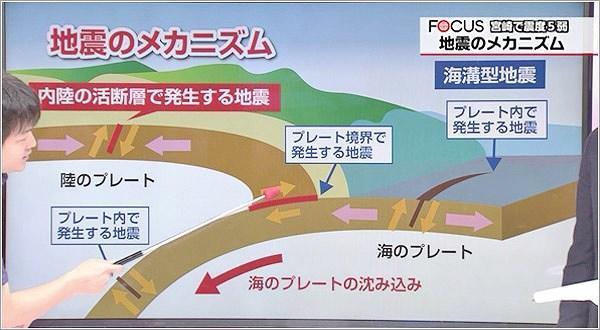 地震のメカニズムの図