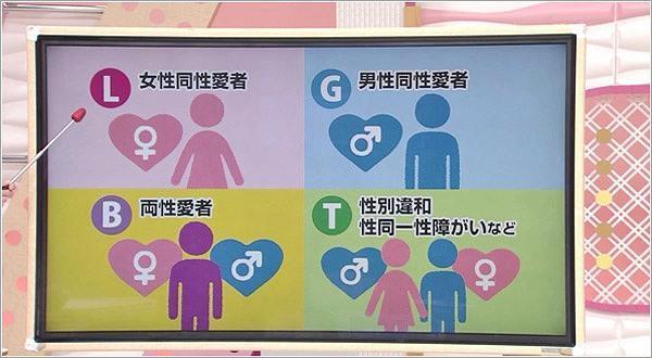 LGBTの説明