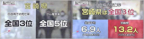 宮崎県の白血病の死亡率