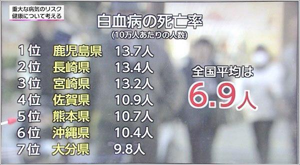 全国の白血病の死亡率