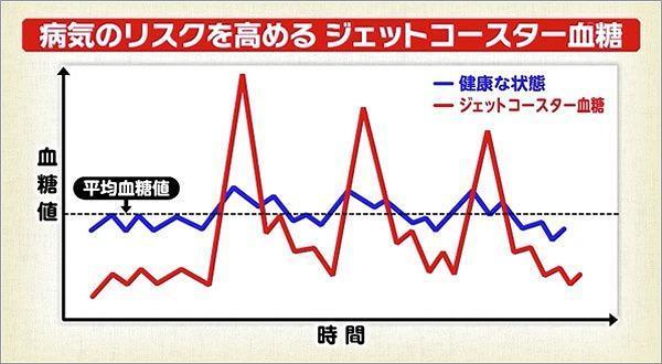 ジェットコースター血糖の説明グラフ
