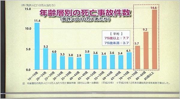 年齢別の死亡事故件数データ