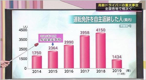 県内の免許返納推移グラフ